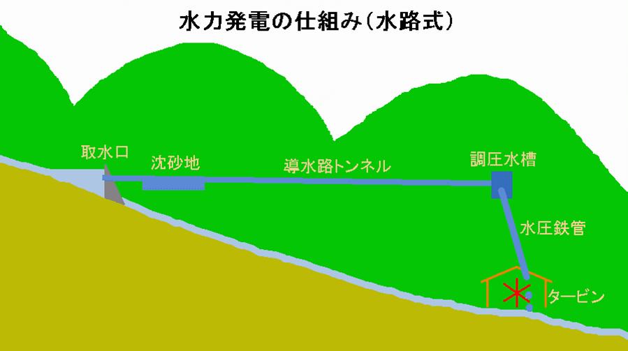 Hpsmechanism