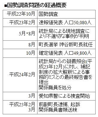Kokuseityousanokeika20130315