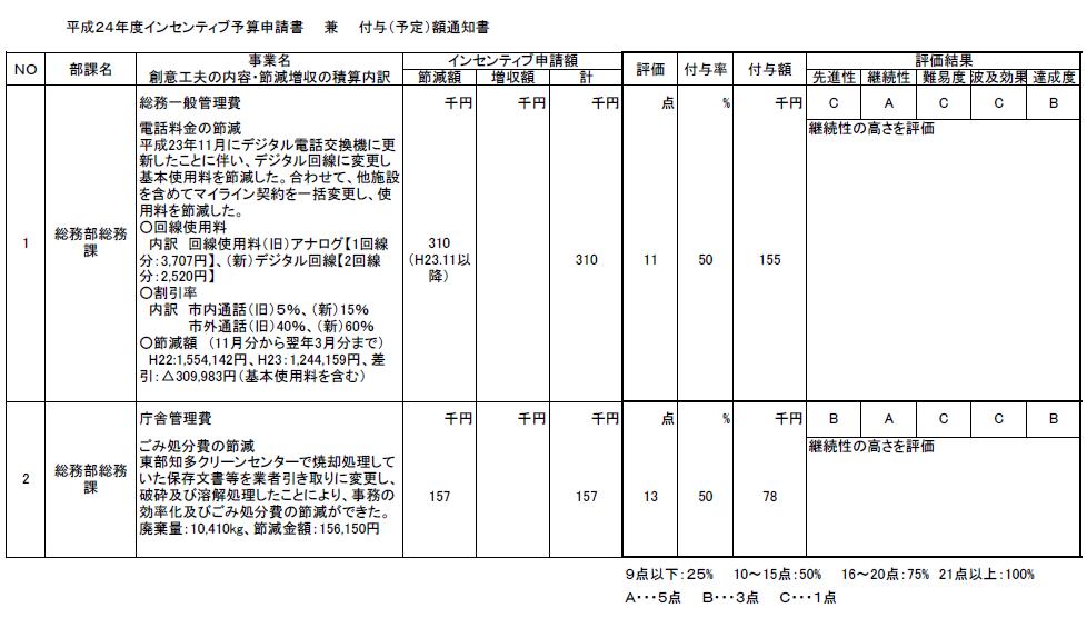 Incentivebudgetsystem2012a