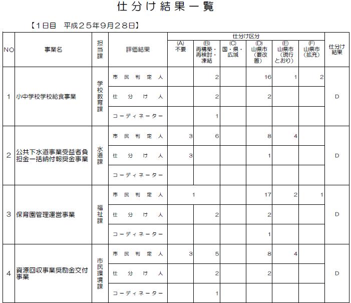 Yamagata20130928result