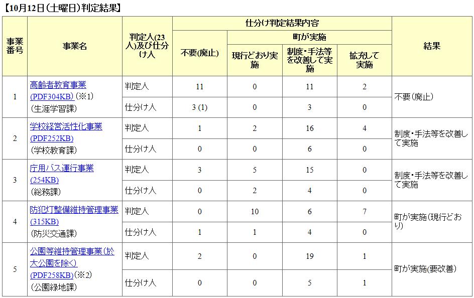 Jigyousiwake_result20131012