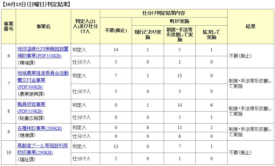 Jigyousiwake_result20131013