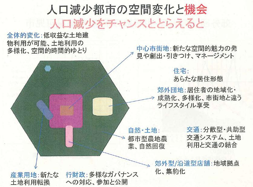 Compact_city_20140215c