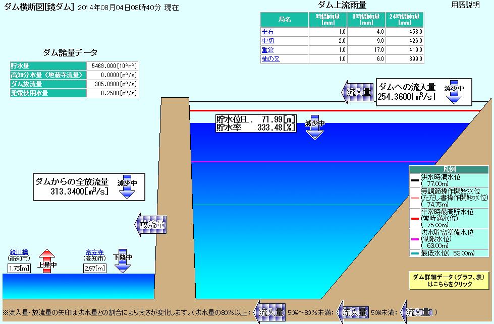 Kagamigawadam201408040840_2