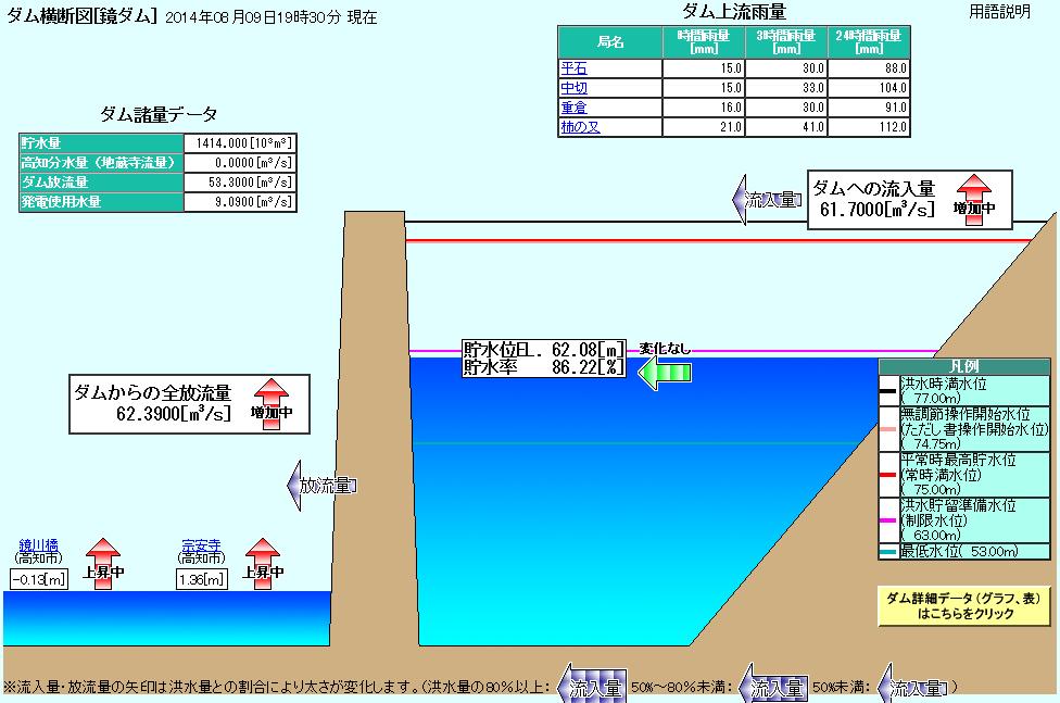 Kagamigawadam201408091930