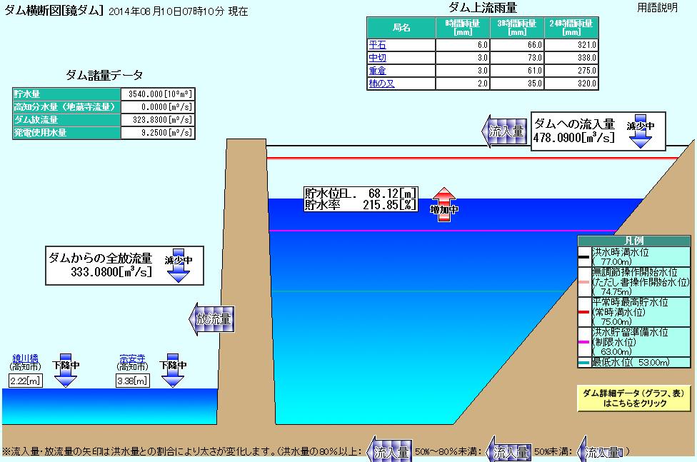 Kagamigawadam201408100710