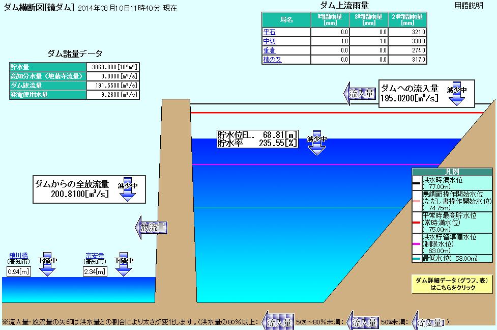 Kagamigawadam201408101140