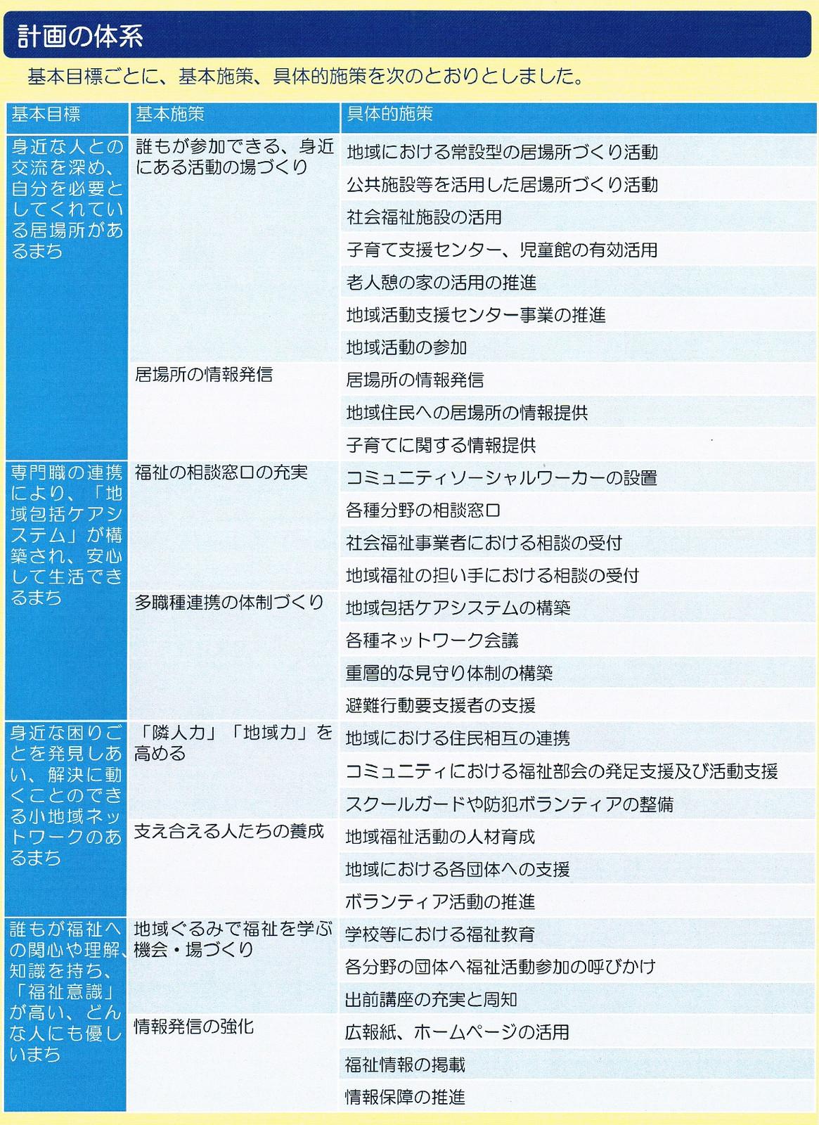 Chiikihukushikeikaku_h27