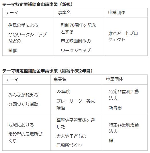 Partnership_hojo_h28_shinsa
