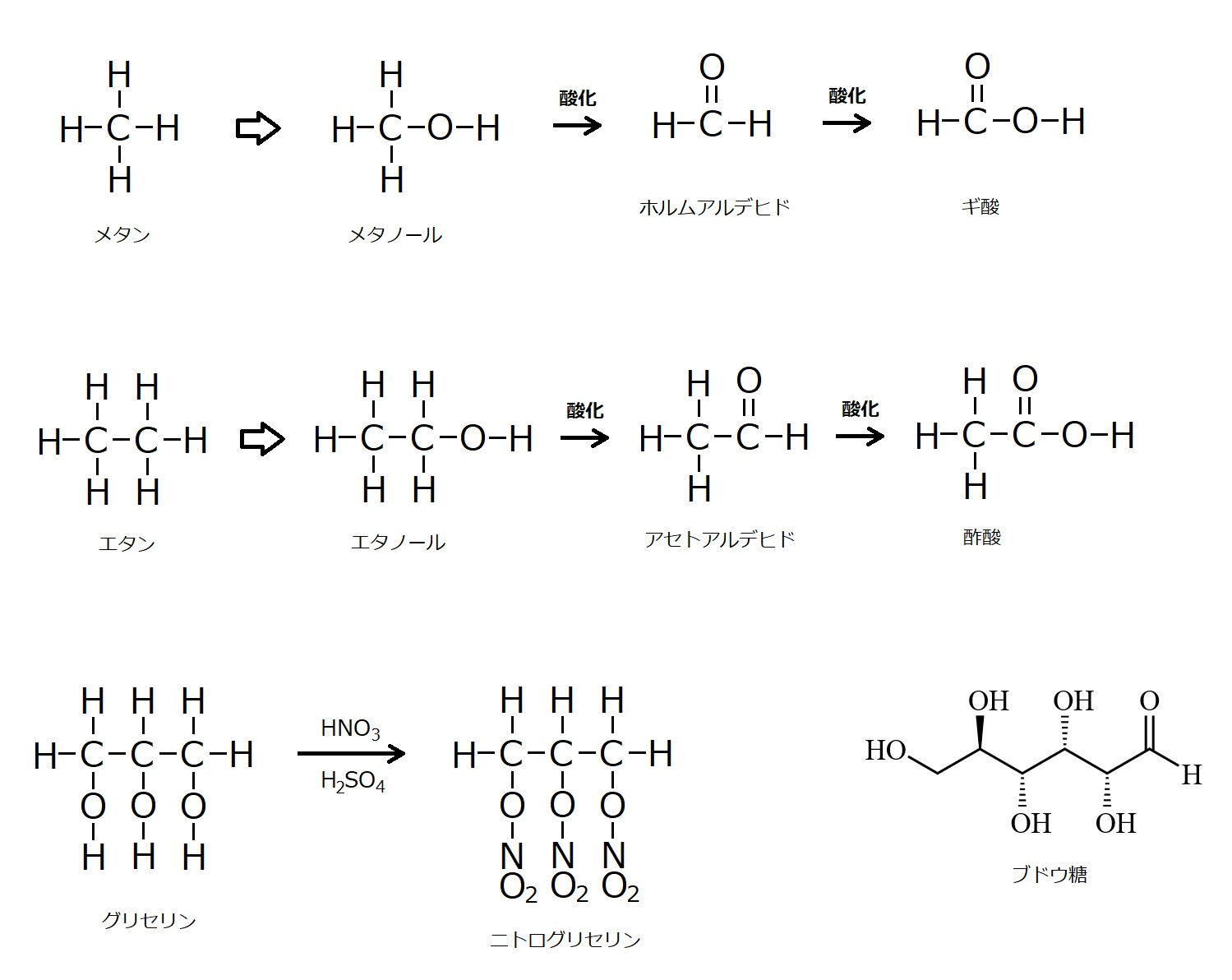 Alkane_alcohol_aldehyde_carboxylic_