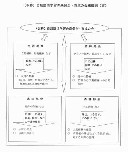 Shizenkankyougakusyuusoshikizu