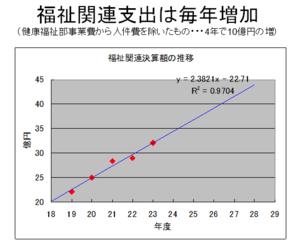 Fukushikanrensisyutsuh23