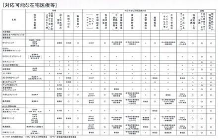 Zaitakuiryoukaigo2017a4_2