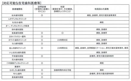 Zaitakuiryoukaigo2017a5_2