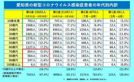 Aichi-covid19-nendaibetsu20210520