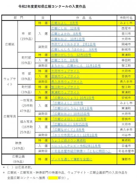 Aichi-kouhou-concours20210319link