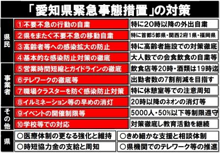 Aichiken-kinkyuujitaisochi20210113a