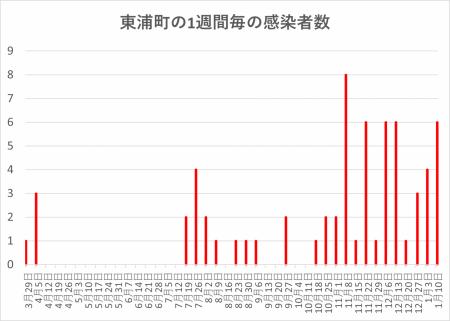 Graph-covid19-positive-higashiura2021011