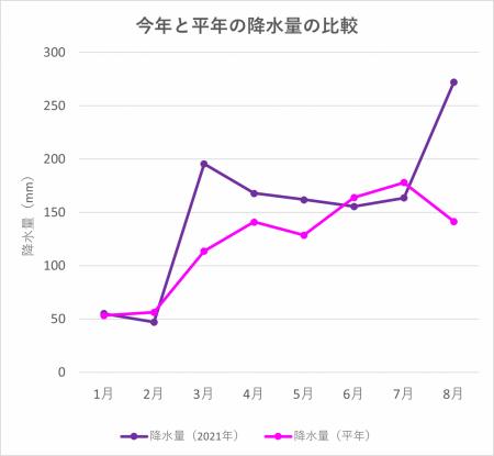 Graph-precipitation20210912