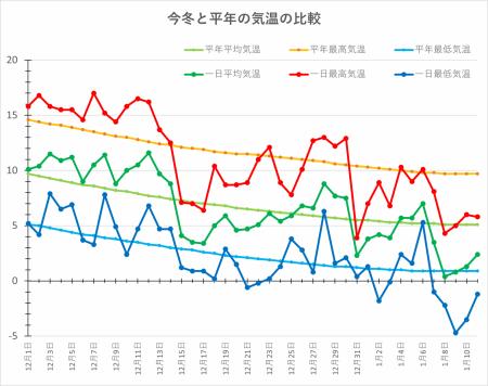 Graph-temp20210111