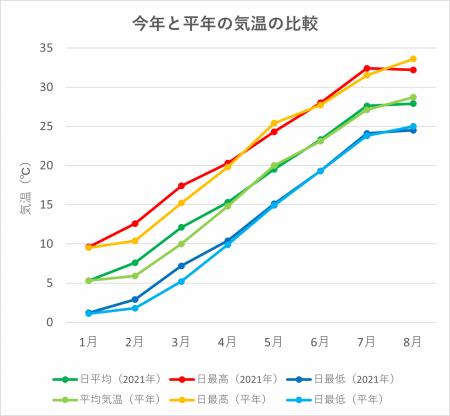 Graph-temperature20210912