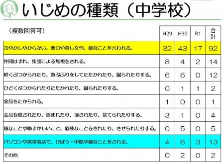 Ijime-syurui-ju20210121a