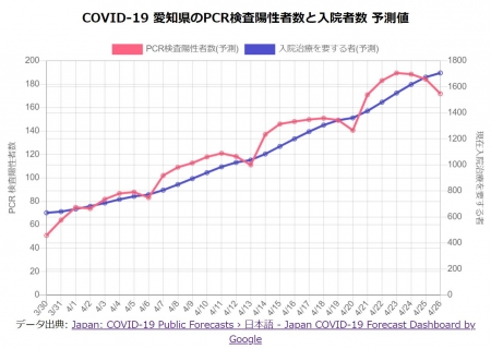 J-covid19-forecast-dashboard-20210330c
