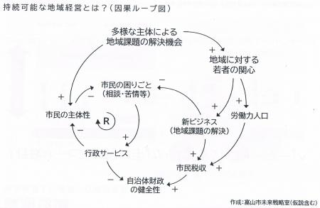 Jizokukanounachikikeiei-fig20210728a