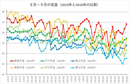 Kion201908010930-vs-2018