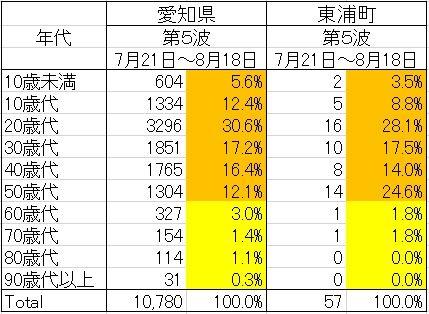 Nendaibetsukansensya-aichi-higashiura-5t
