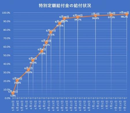 Teigakukyuuhukin-20200716