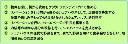 Wakamonokaigi-akiya-plan20190920